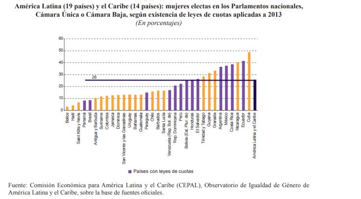 Países con leyes de cuotas